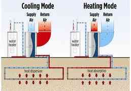 Introducing Geothermal heating system
